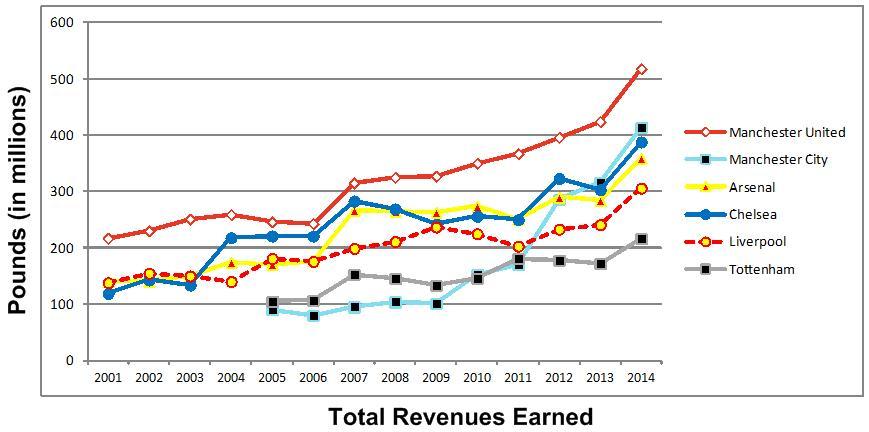 April 2015 - Revenues